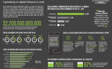 Alternate web, agence web metz - infographie digital commerce de détail